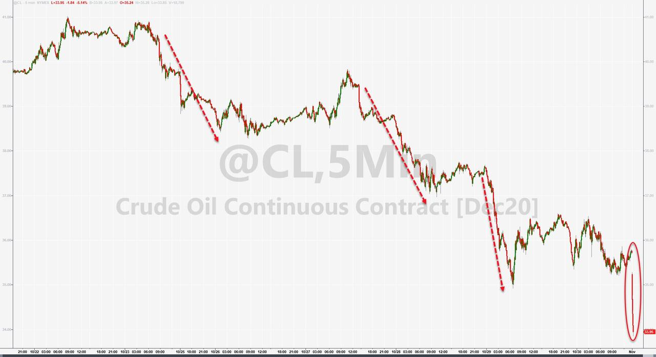 Crude Crashes In Early Asia Trading