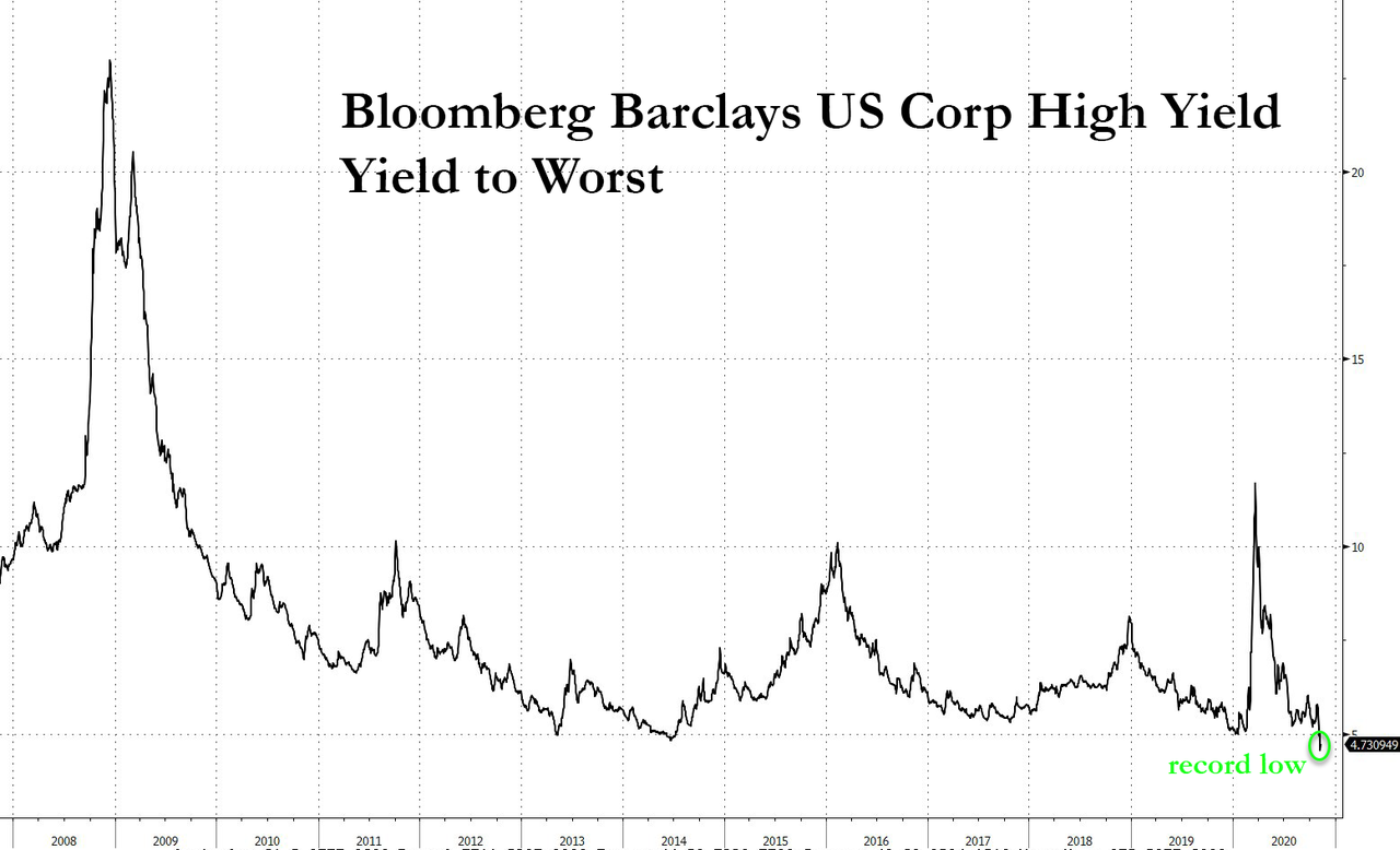 Bill Ackman Shorts Over $20BN In Credit To Hedge Next Crash