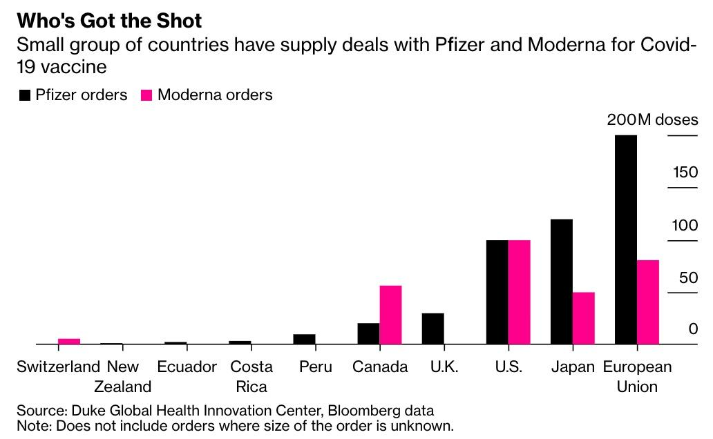 """""""A Vaccine For The Rich"""" – Pfizer's COVID-19 Jab Almost Impossible To Distribute In Poorer Countries"""