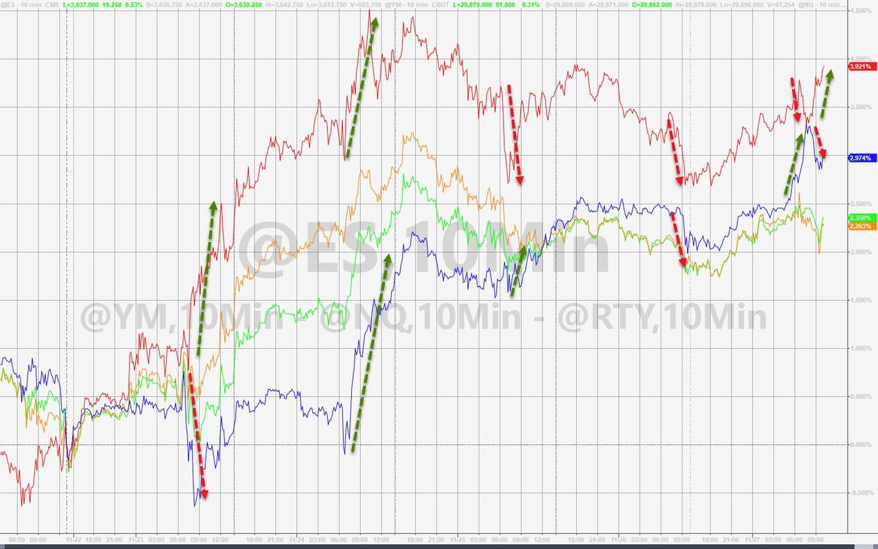 Stocks Give Thanks For Fed Liquidity As Dollar, Gold, & Bitcoin Dumped