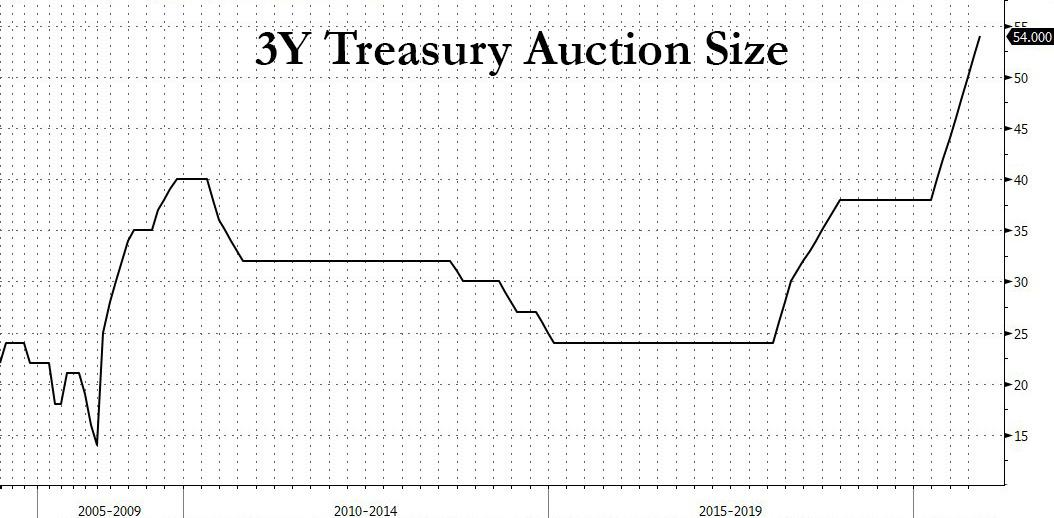 Foreign Demand Unexpectedly Plunges For Record Big 3Y Auction