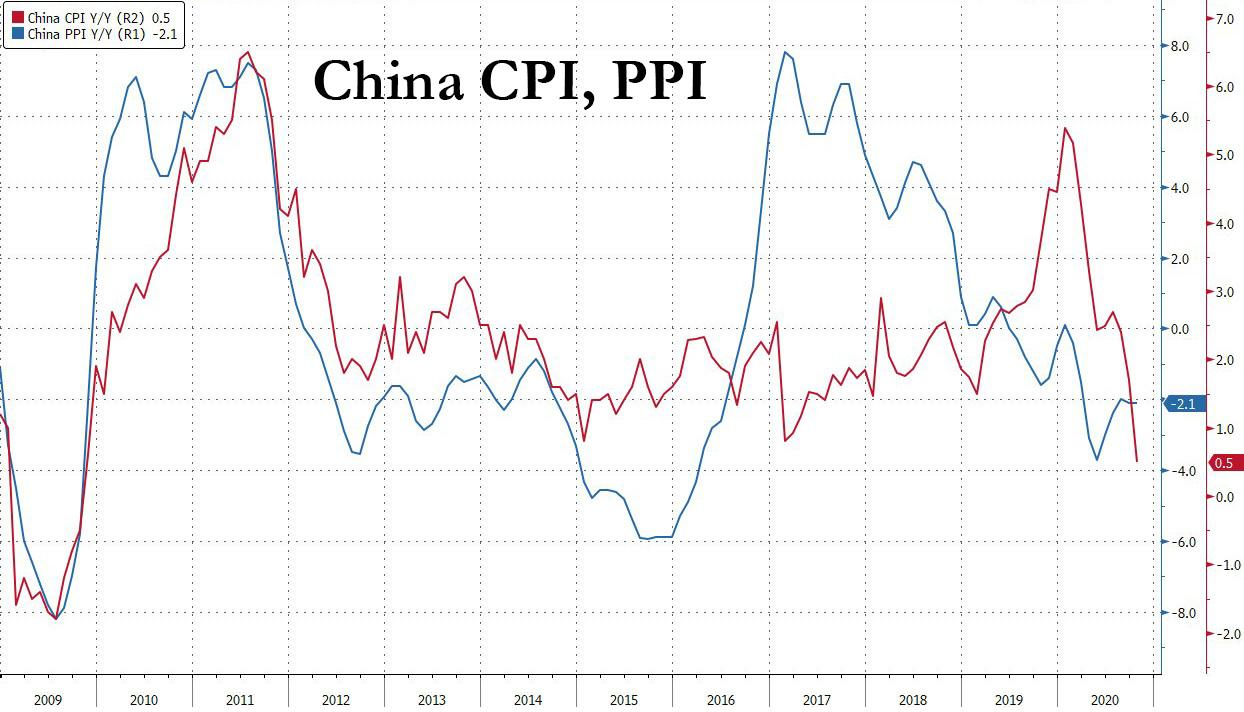 China CPI Tumbles To 11 Year Low After First Drop In Pork Prices Since Feb 2019