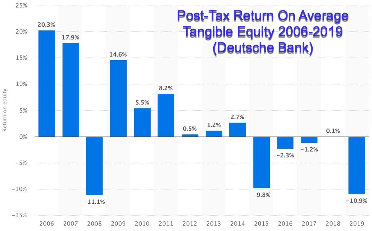 Deutsche Bank Mulls Permanent Remote-Work Requirements To Save On Rent