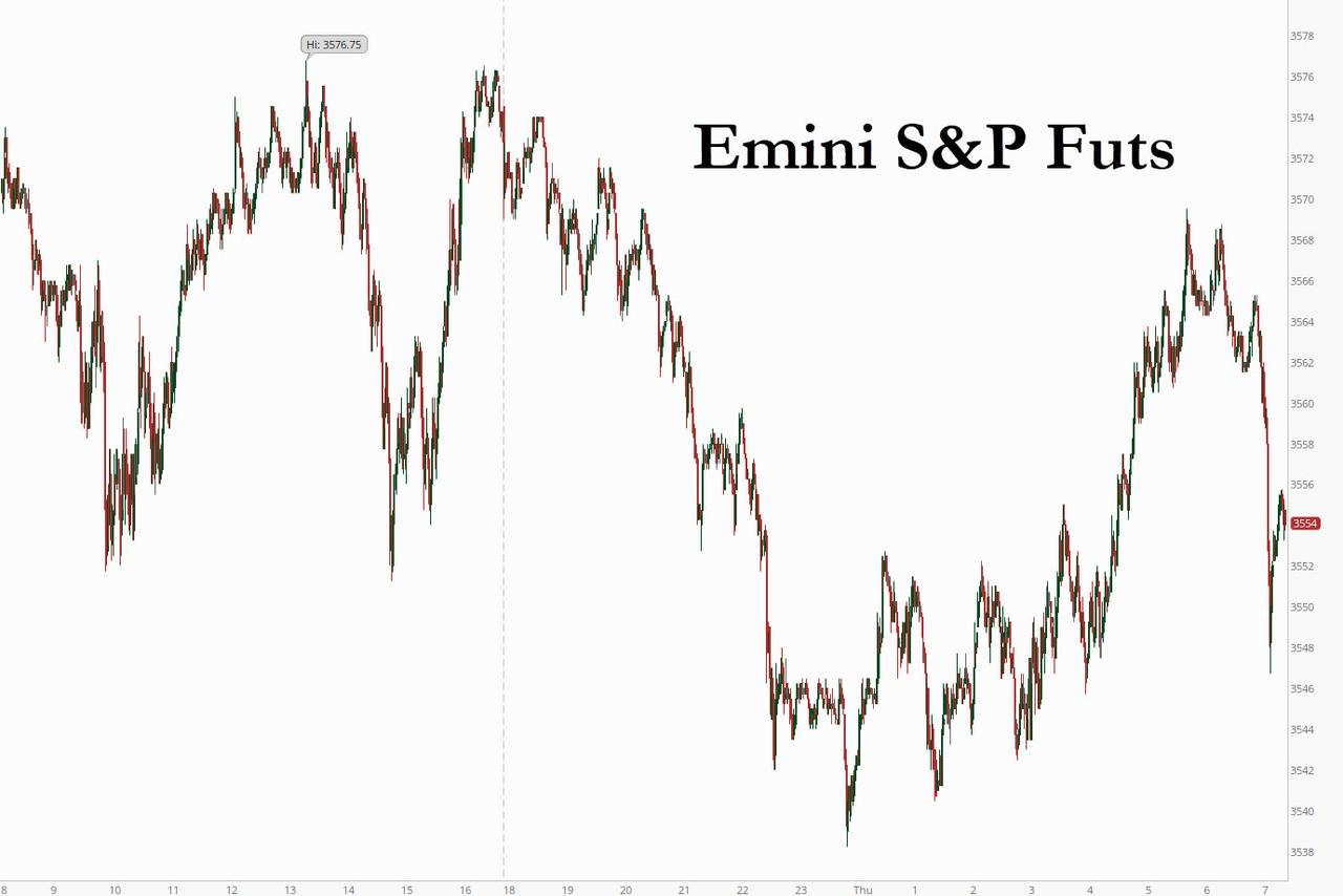 Futures Rollercoaster As Virus Resurgence Spooks Traders