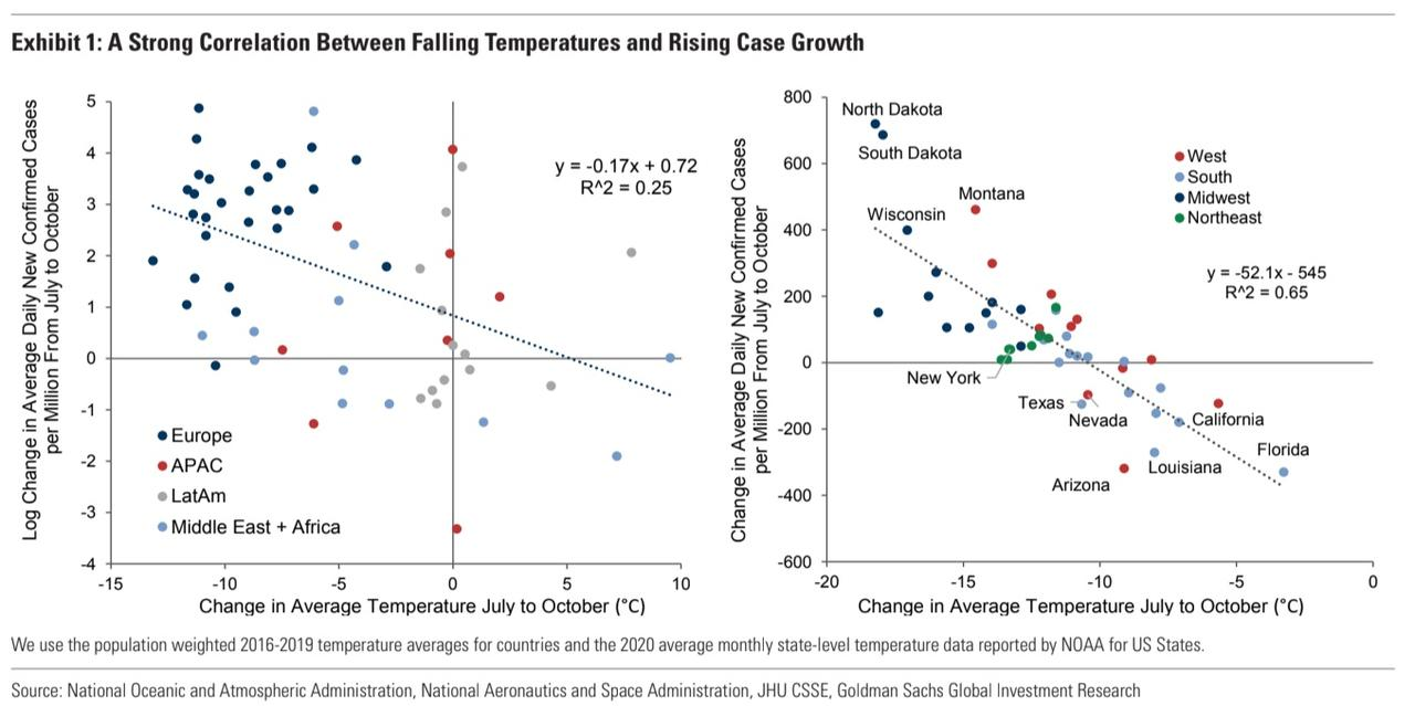 Goldman Pinpoints Temperature Below Which COVID-19 Outbreaks Start To Accelerate