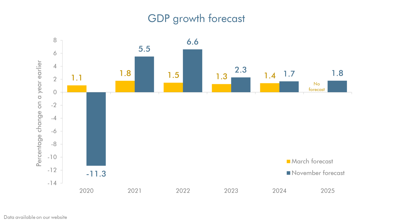 British Economy Shrinks By Most In 300 Years Thanks To COVID, Chancellor Warns