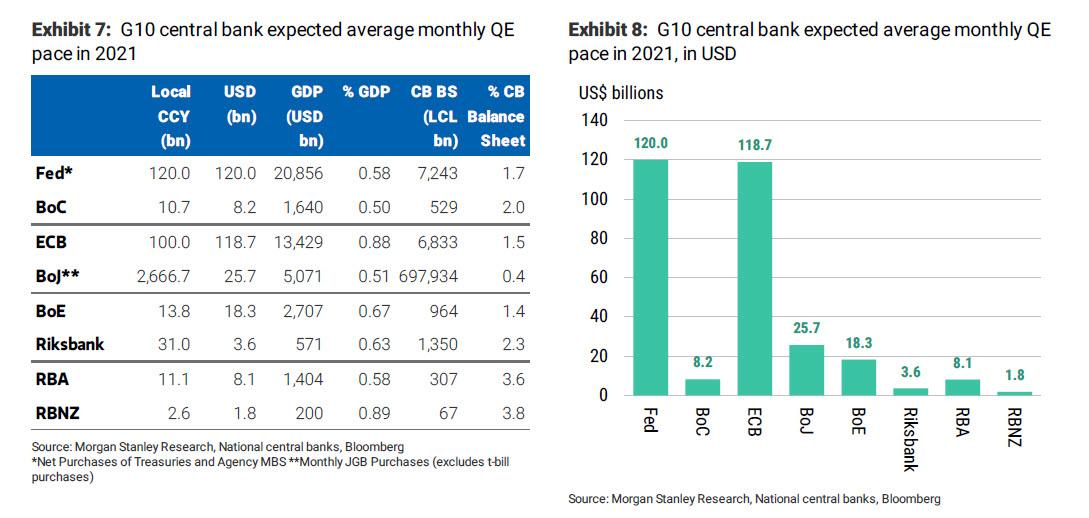 The 2021 Liquidity Supernova: Step Aside Fed – US Treasury Will Unleash $1.3 Trillion In Liquidity