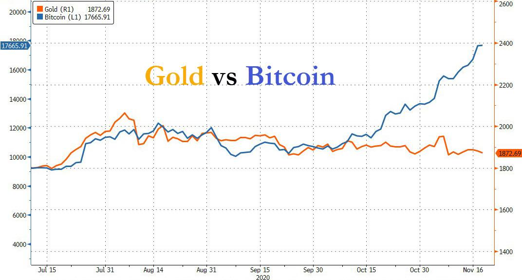 Record Inflows To Bitcoin; Record Outflows From Gold