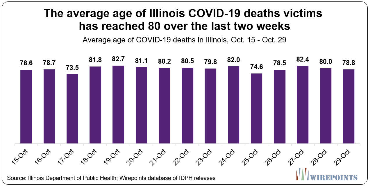 Illinois'-Own COVID-19 Data Reveals State's COVID-19 Policy Is Upside-Down