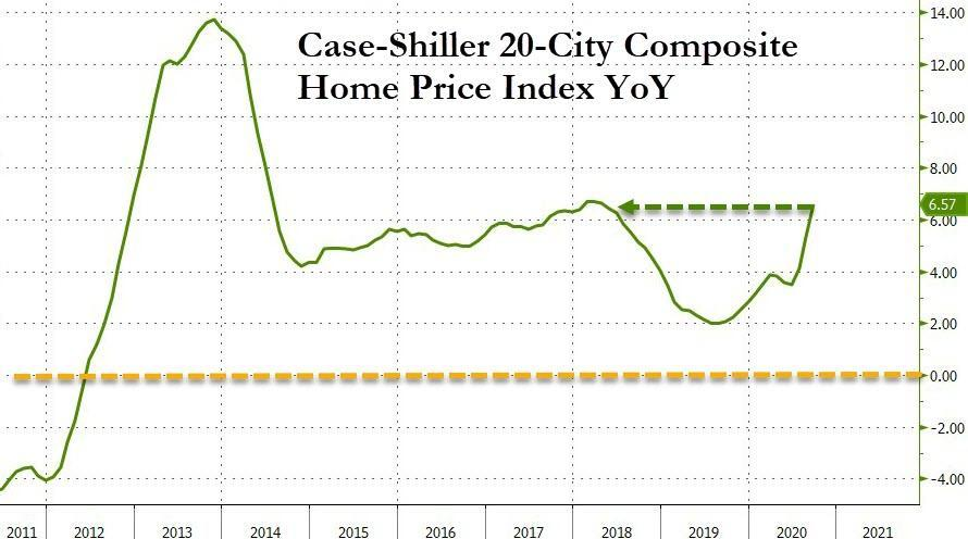 Home Prices In Every Major City Jump More Than Double The Fed's Inflation Target