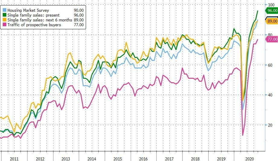 Homebuilder Sentiment Soars To Yet Another Record High