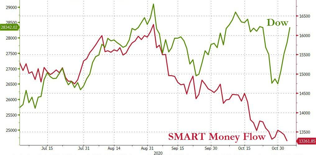 QE Hope Sparks Big-Tech, Bitcoin, & Bullion Bid; But 'Smart' Money Is Dumping