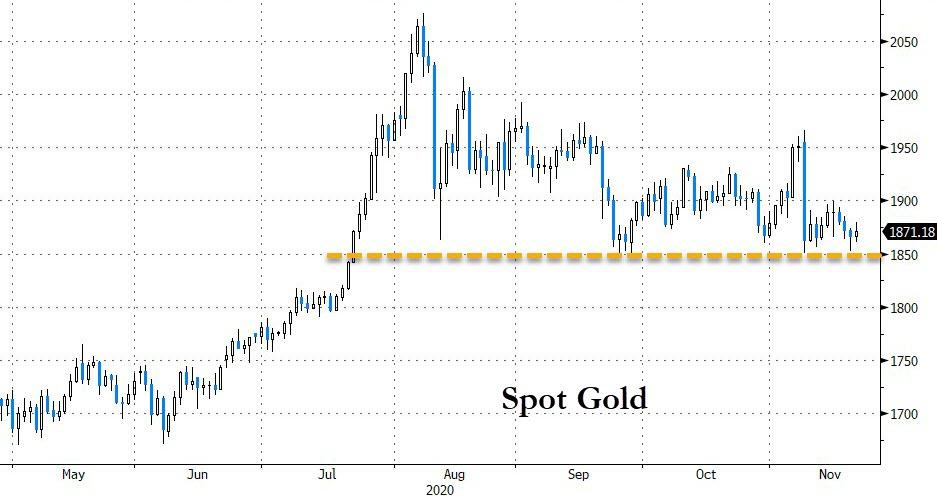 Gold: Testing Patience But Toeing The Line (For Now)