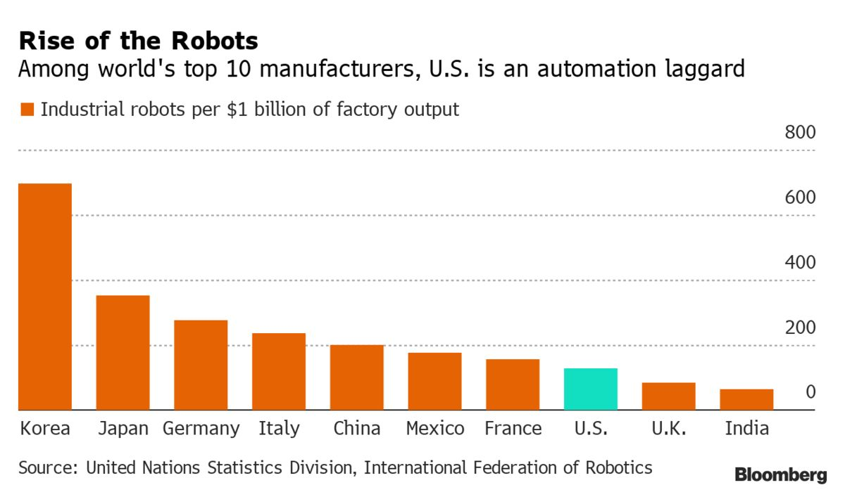 Meet The Man Who Thinks Robots Are The Only Way To Make American Manufacturing Great Again