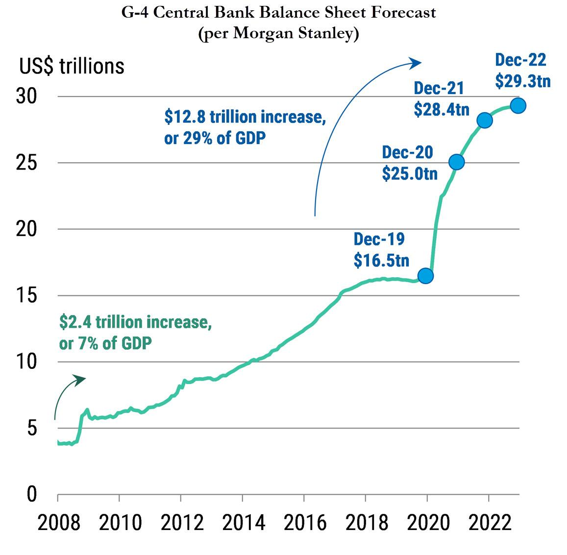 Central Banks To Add Liquidity Worth 0.66% Of Global GDP On Average Every Month In 2021