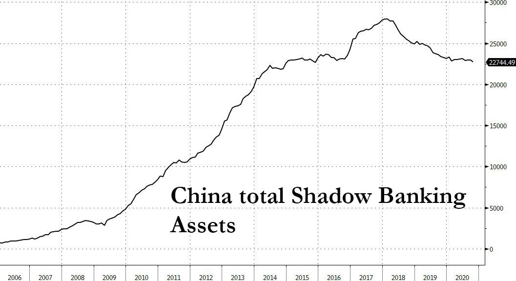 China's Financial Distress Floods Shadow Banks As Trust Giant Scrambles For Liquidity