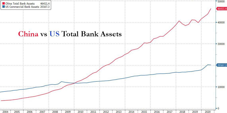 Traders On Edge As China Faces $900 Billion Liquidity Shortage