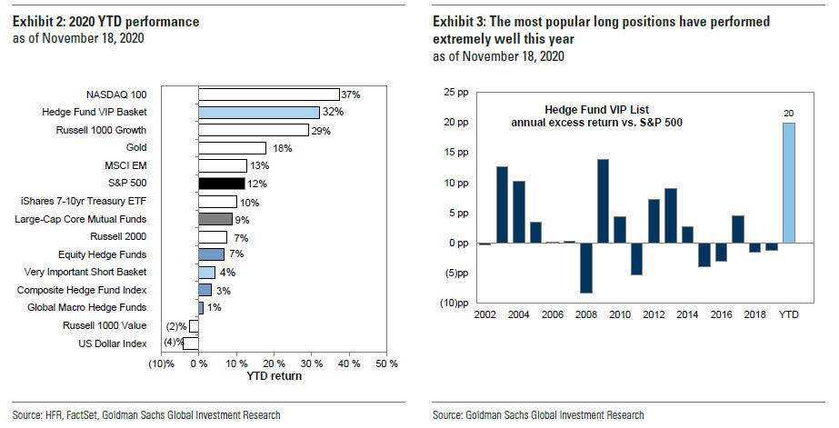 Here Are The 50 Most Popular And 50 Most Shorted By Hedge Funds Stocks