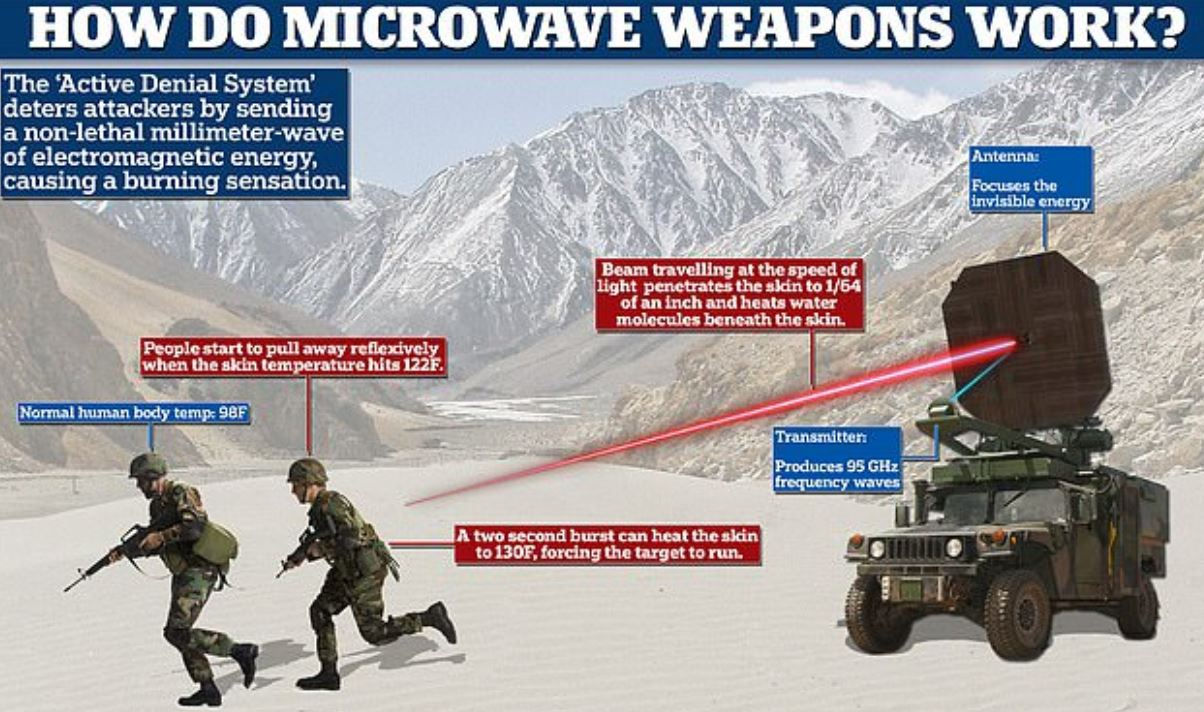 Professor Claims That China Used Microwave Pulse Weapons on Indian Soldiers