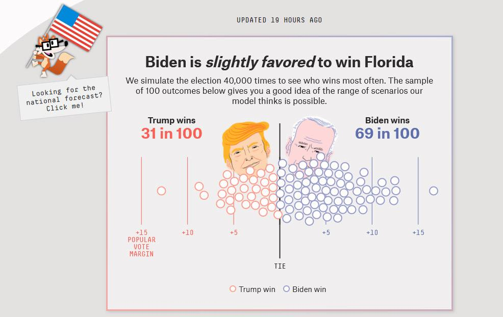 Futures, Yields Tumble With Trump Set To Win Florida