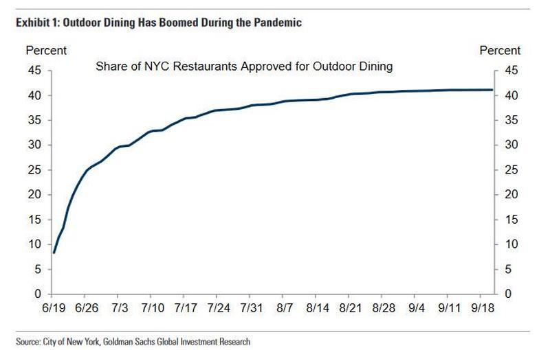 Propane Supplies Fly Off Store Shelves As COVID Drives Outdoor Dining