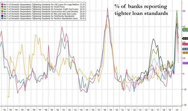 House Down Payments  Soar To 20 Year High As Banks Crack Down On New Loans
