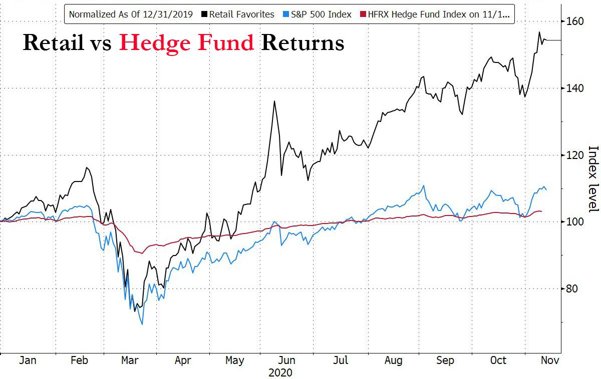 "Is This The End For Hedge Funds: Retail Investors Outperform ""Smart Money"" Ten-To-One"