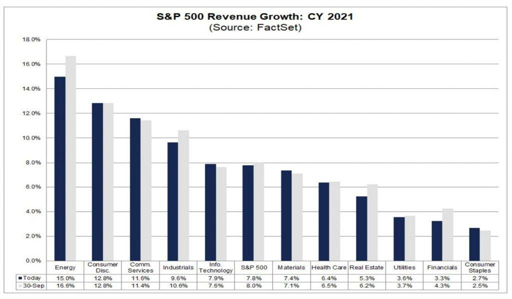 2021: Fastest Earnings Recovery Ever?
