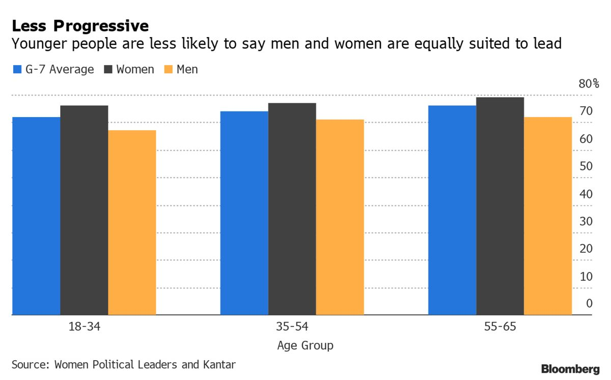 Younger Generation Less Comfortable With Gender Equality Than Older Generations, Survey Reveals