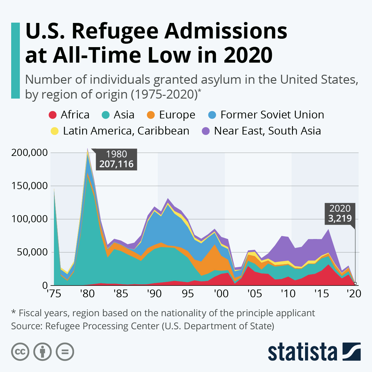 US Refugee Admissions At All-Time Low In 2020
