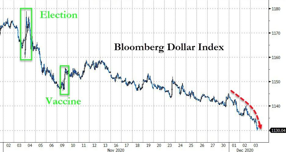"""Euro Surges To 18 Month High Amid Speculation ECB Is """"Out Of Policy Tools"""""""