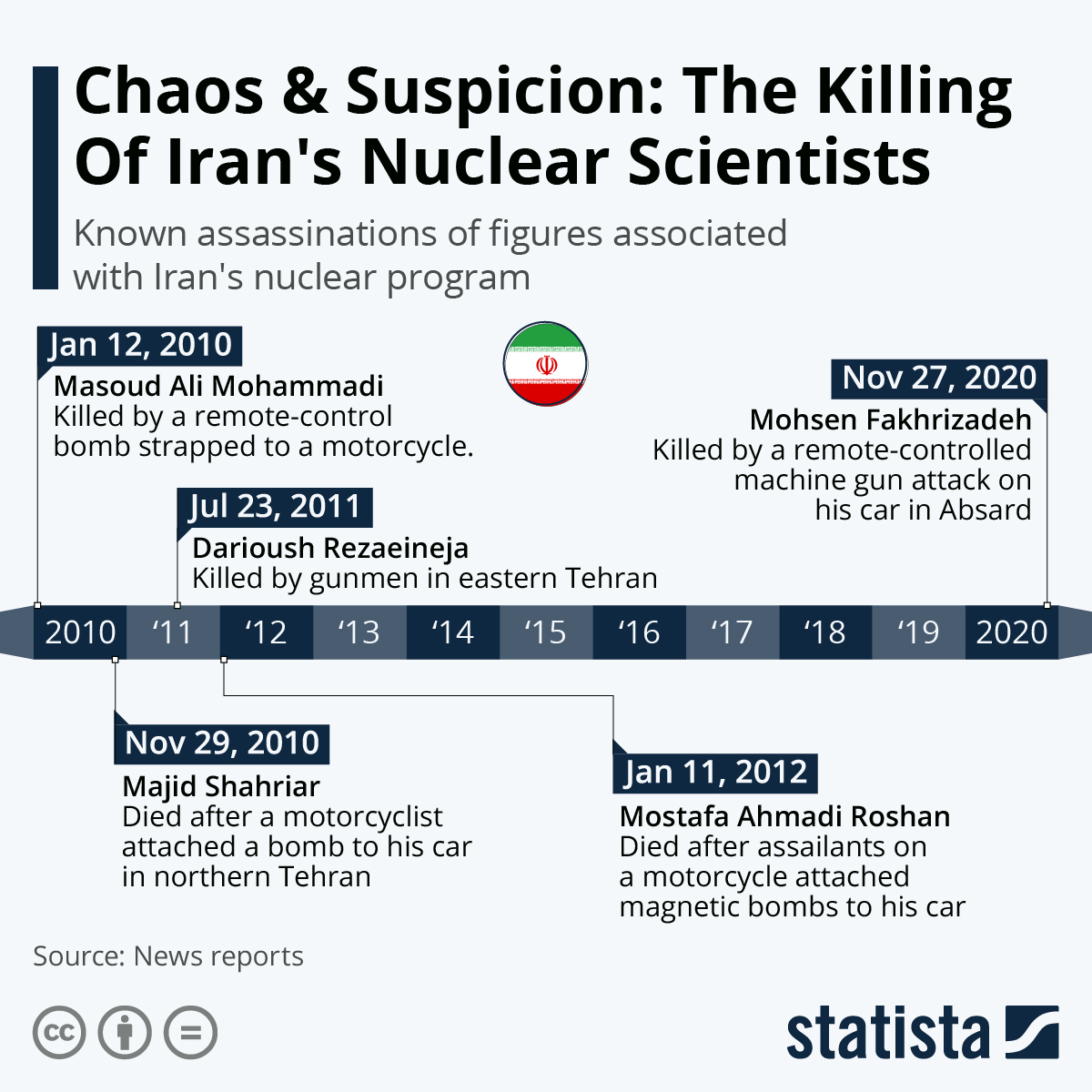 Chaos & Suspicion: The Killing Of Iran's Nuclear Scientists