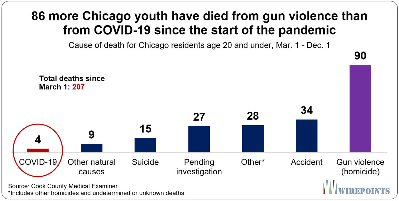Gun Violence Has Killed 23 Times More Chicago Youth Than COVID