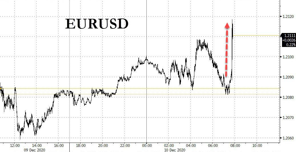 ECB Boosts QE By €500BN, Euro Jumps On Lack Of Dovish Surprises