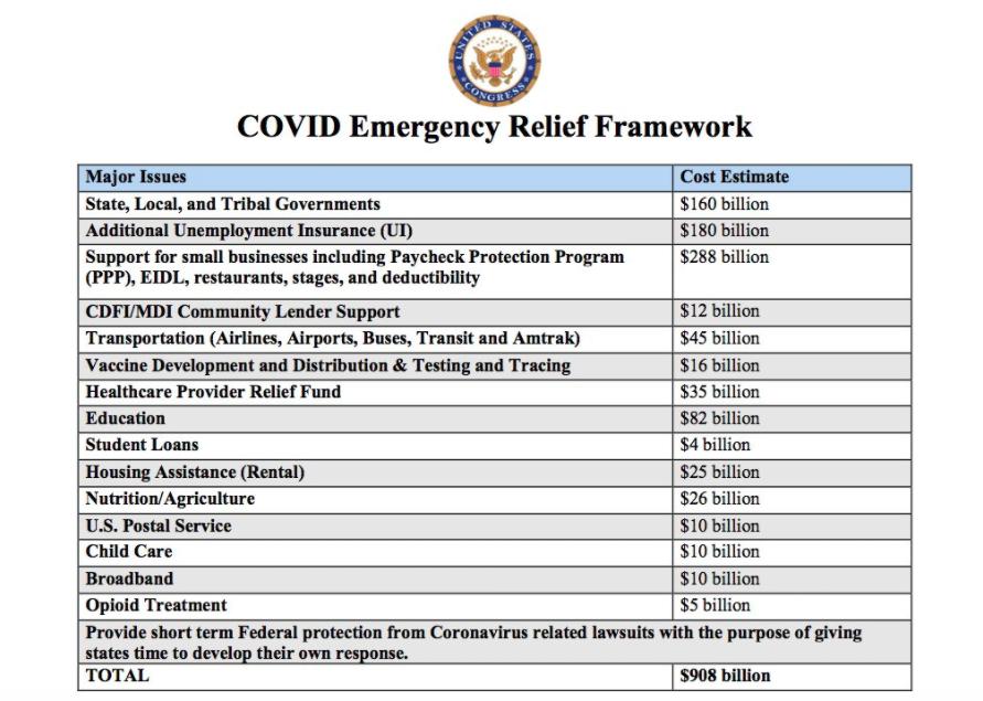 Bipartisan Senate Group Unveils $908 Billion COVID Relief Plan