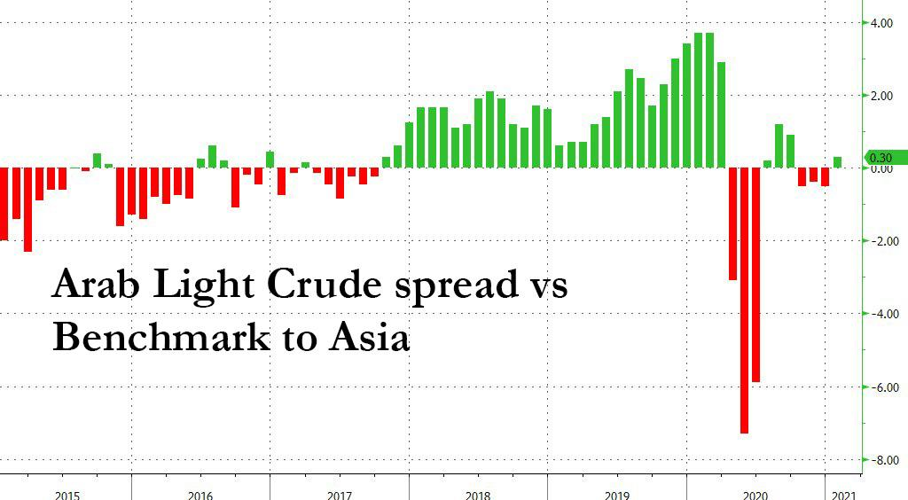Saudis Raise Crude Prices To Asia For First Time In 4 Months After OPEC+ Deal