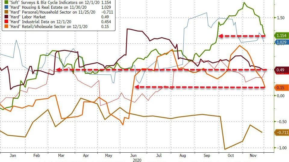 Dollar Dump Sparks Bid For Bonds & Bullion; Pfizer Faux-Pas F**ks Stocks