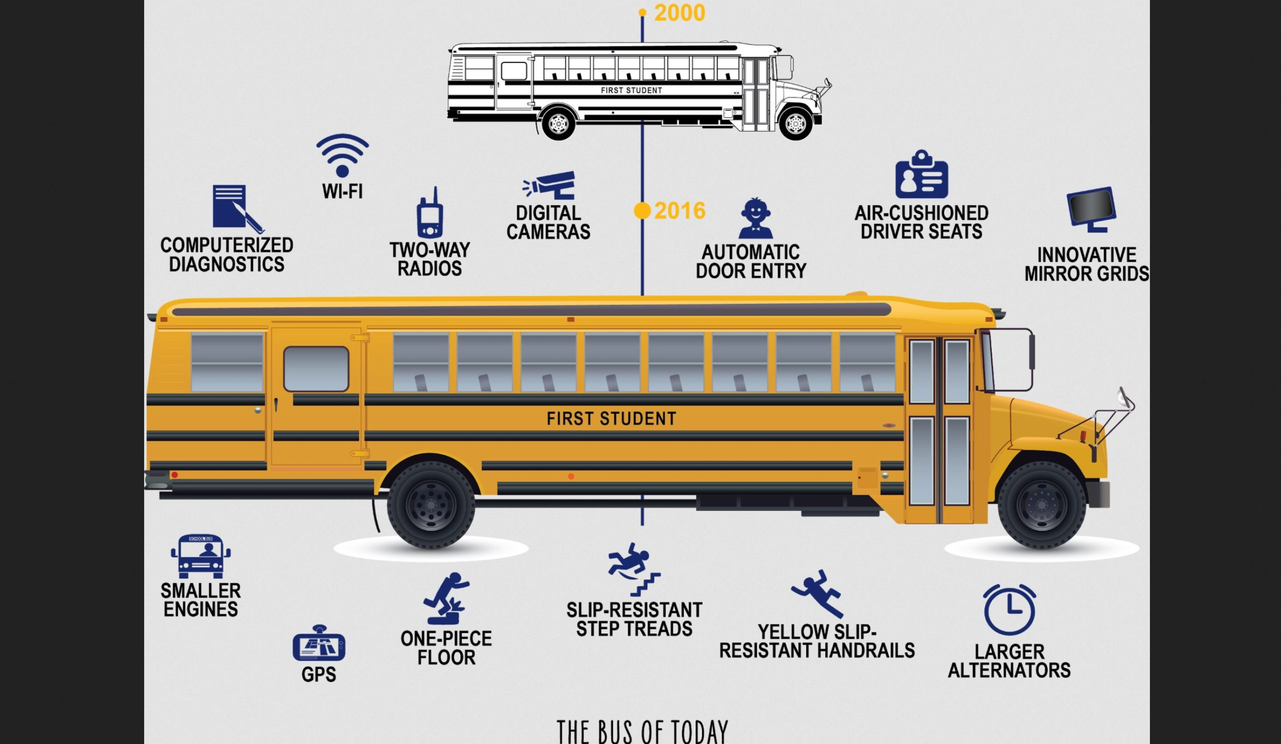 """44,000 School Buses Use """"FirstACTS"""" To Secretly Identify And Track The Behavior of 5 Million Students"""