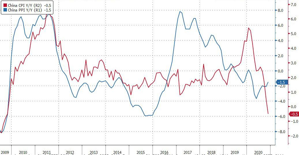 Deflation Is Back In China As CPI Turns Negative For First Time Since The Financial Crisis