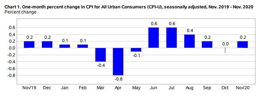 CPI Comes In Hotter Than Expected On Hotel, Airline Fares; Used Car Prices Drop