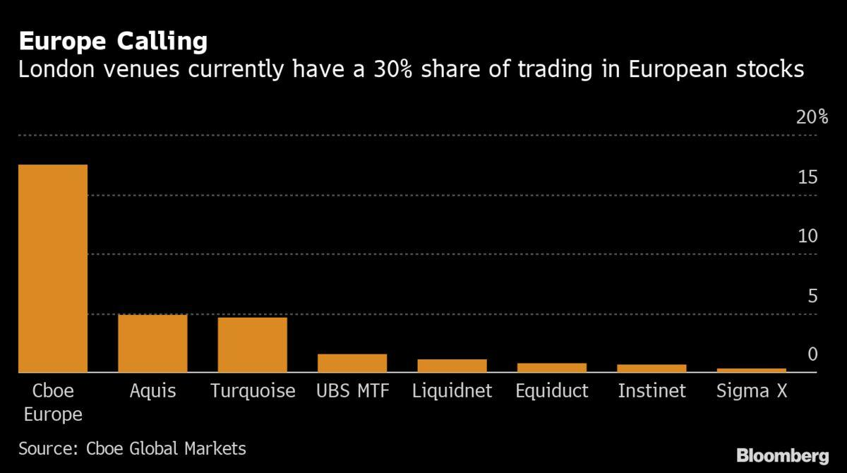 London Braces For Brexit's Financial Shockwave