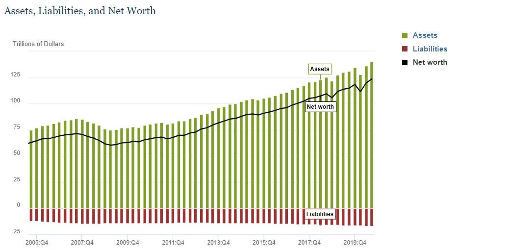 """US Household Wealth Hits All-Time High As """"Top 1%"""" Have Never Been Richer While Poor Drown In Debt"""