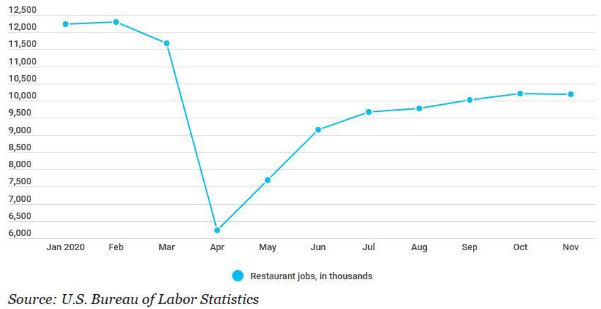 Restaurants Slashed Jobs Last Month
