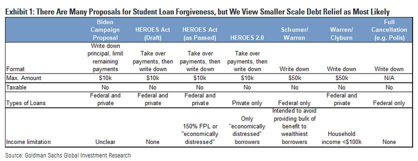 Surprise: Student Debt Relief Will Mostly Help Middle- And Upper-Income Households