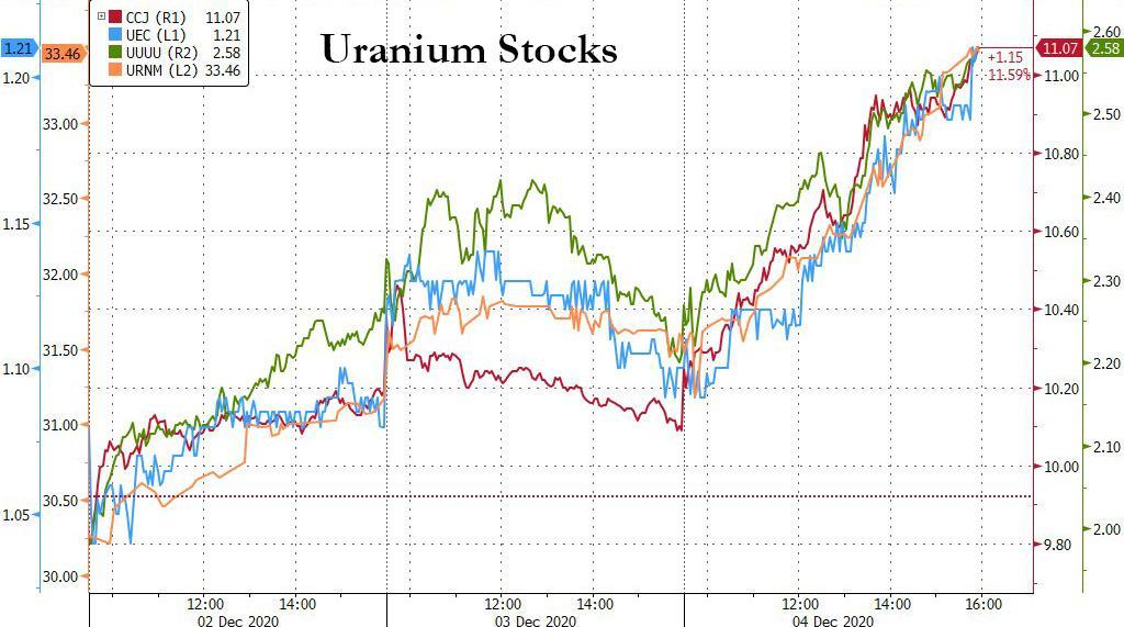 Uranium Stocks Soar: Is This The Beginning Of The Next ESG Craze