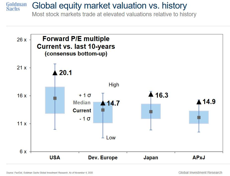 No, Low Rates Do Not Lead To Higher Earnings Multiples: What That Means For Markets