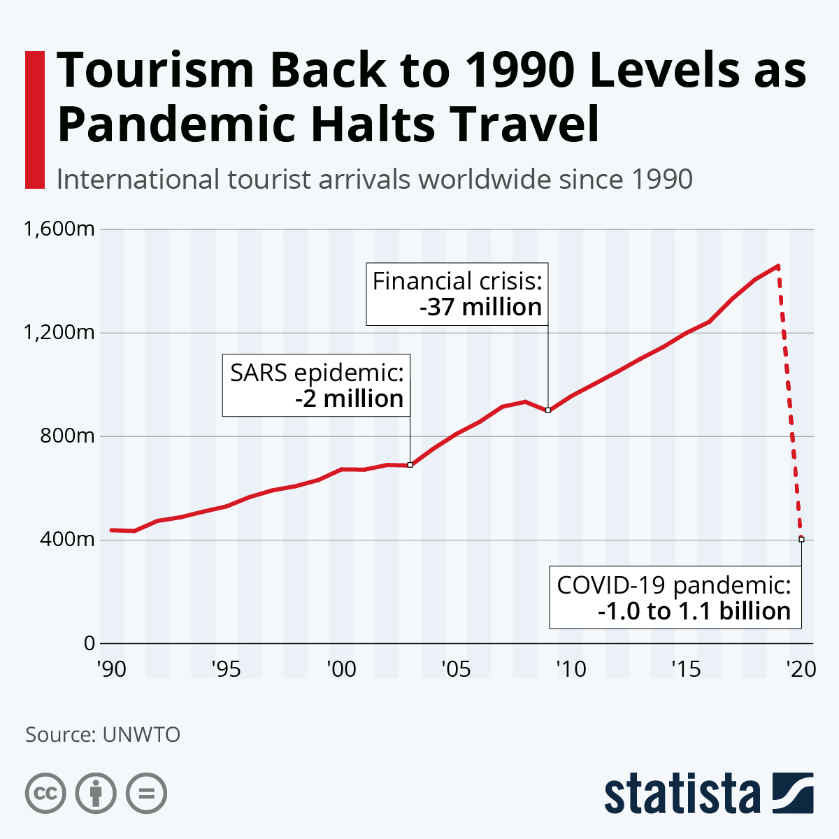 Tourism Tumbles To 1990 Levels As Pandemic Halts Travel