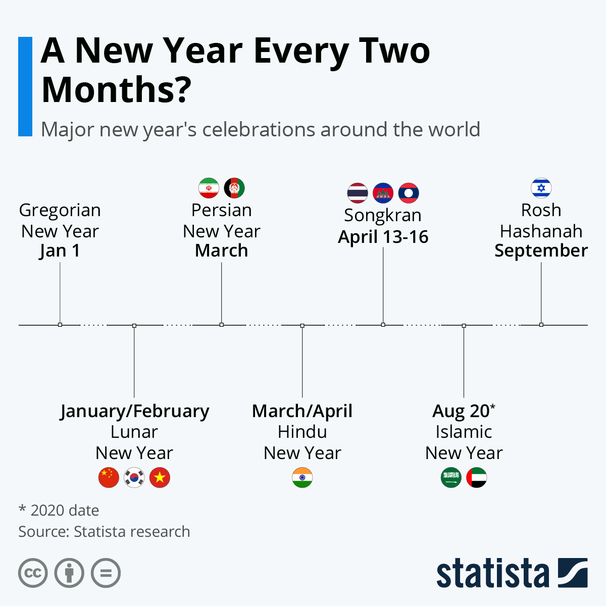A New Year Every Two Months? Year-End Celebrations Around The World