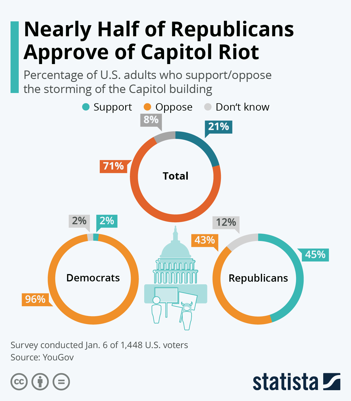 Nearly Half Of Republicans Approve Of Capitol Riot