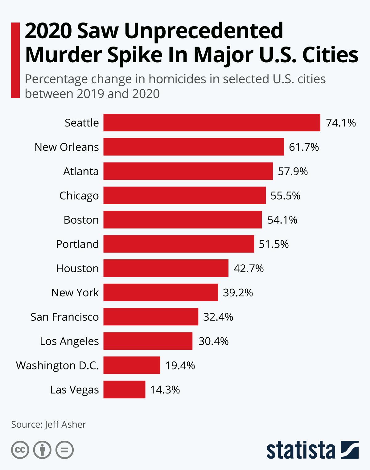 2020 Saw Unprecedented Murder Spike In Major U.S. Cities